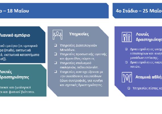 Διευκρινίσεις από τον ΥφΥΠΑΝΕ κ. Νίκο Παπαθανάση για τις οικονομικές δραστηριότητες που επαναλειτουργούν στις 18 και 25 Μαΐου