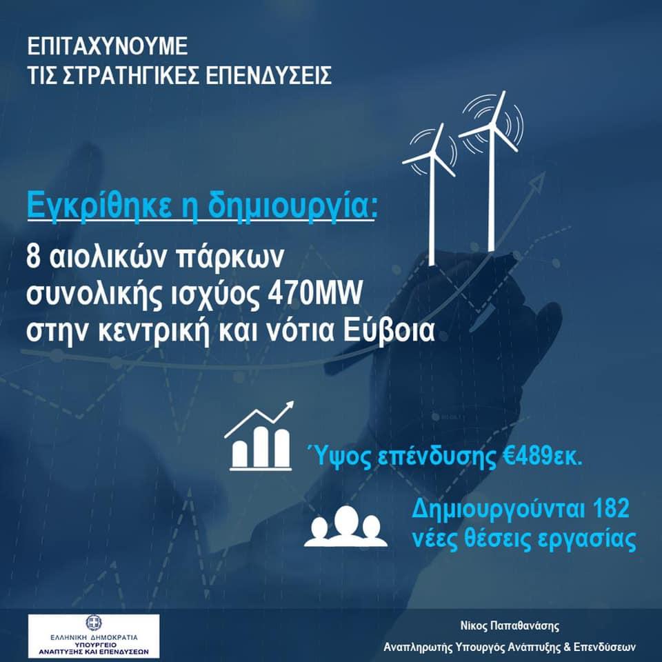 Η Διϋπουργική Επιτροπή Στρατηγικών Επενδύσεων ενέκρινε νέα επένδυση, ύψους 489 εκατ. ευρώ με 182 νέες θέσεις εργασίας, στην εγκατάσταση 8 αιολικών πάρκων συνολικής ισχύος 470,4MW